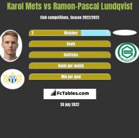Karol Mets vs Ramon-Pascal Lundqvist h2h player stats