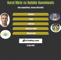 Karol Mets vs Robbie Haemhouts h2h player stats