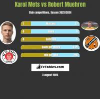 Karol Mets vs Robert Muehren h2h player stats