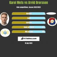 Karol Mets vs Arvid Brorsson h2h player stats