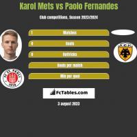 Karol Mets vs Paolo Fernandes h2h player stats