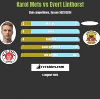 Karol Mets vs Evert Linthorst h2h player stats