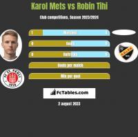 Karol Mets vs Robin Tihi h2h player stats