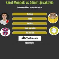 Karol Mondek vs Admir Ljevakovic h2h player stats