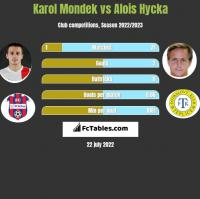 Karol Mondek vs Alois Hycka h2h player stats