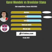 Karol Mondek vs Bronislav Stana h2h player stats