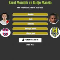 Karol Mondek vs Budje Manzia h2h player stats