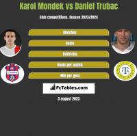 Karol Mondek vs Daniel Trubac h2h player stats