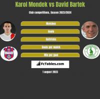 Karol Mondek vs David Bartek h2h player stats