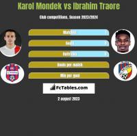 Karol Mondek vs Ibrahim Traore h2h player stats