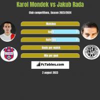 Karol Mondek vs Jakub Rada h2h player stats