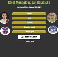 Karol Mondek vs Jan Kalabiska h2h player stats