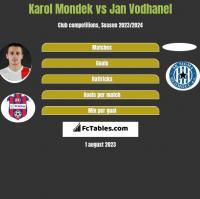 Karol Mondek vs Jan Vodhanel h2h player stats