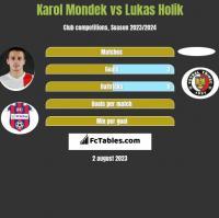 Karol Mondek vs Lukas Holik h2h player stats