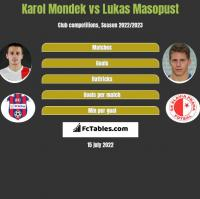 Karol Mondek vs Lukas Masopust h2h player stats