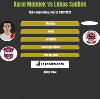 Karol Mondek vs Lukas Sadilek h2h player stats