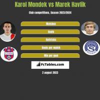 Karol Mondek vs Marek Havlik h2h player stats