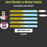 Karol Mondek vs Nicolae Stanciu h2h player stats