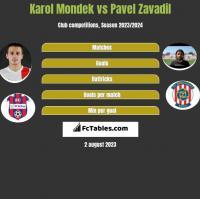 Karol Mondek vs Pavel Zavadil h2h player stats