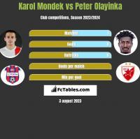 Karol Mondek vs Peter Olayinka h2h player stats