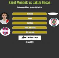 Karol Mondek vs Jakub Necas h2h player stats