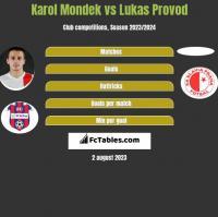 Karol Mondek vs Lukas Provod h2h player stats