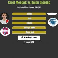 Karol Mondek vs Bojan Djordjic h2h player stats