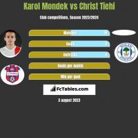 Karol Mondek vs Christ Tiehi h2h player stats