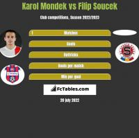 Karol Mondek vs Filip Soucek h2h player stats