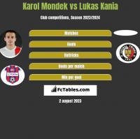 Karol Mondek vs Lukas Kania h2h player stats