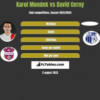Karol Mondek vs David Cerny h2h player stats