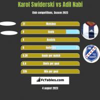 Karol Świderski vs Adil Nabi h2h player stats