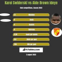 Karol Swiderski vs Aide Brown Ideye h2h player stats