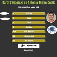 Karol Swiderski vs Antonio-Mirko Colak h2h player stats