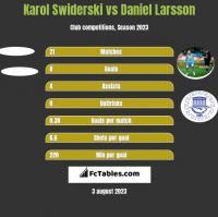 Karol Swiderski vs Daniel Larsson h2h player stats