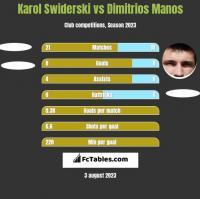 Karol Świderski vs Dimitrios Manos h2h player stats