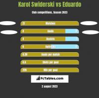 Karol Świderski vs Eduardo h2h player stats