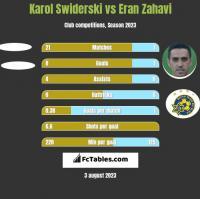 Karol Swiderski vs Eran Zahavi h2h player stats