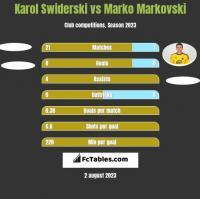 Karol Swiderski vs Marko Markovski h2h player stats