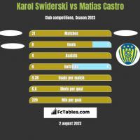 Karol Świderski vs Matias Castro h2h player stats