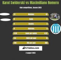Karol Swiderski vs Maximiliano Romero h2h player stats