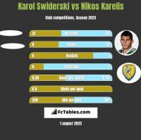 Karol Swiderski vs Nikos Karelis h2h player stats