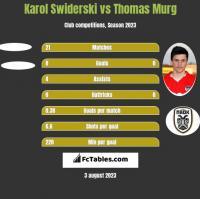 Karol Swiderski vs Thomas Murg h2h player stats