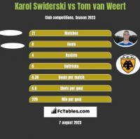 Karol Swiderski vs Tom van Weert h2h player stats