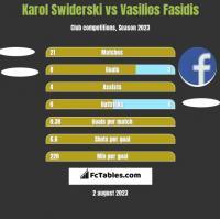Karol Świderski vs Vasilios Fasidis h2h player stats