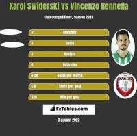 Karol Świderski vs Vincenzo Rennella h2h player stats