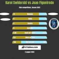Karol Swiderski vs Joao Figueiredo h2h player stats