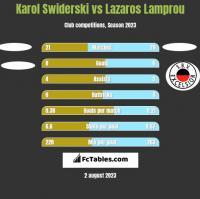 Karol Swiderski vs Lazaros Lamprou h2h player stats