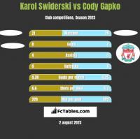 Karol Swiderski vs Cody Gapko h2h player stats