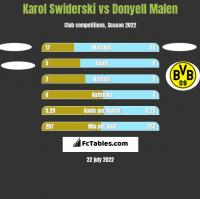 Karol Swiderski vs Donyell Malen h2h player stats